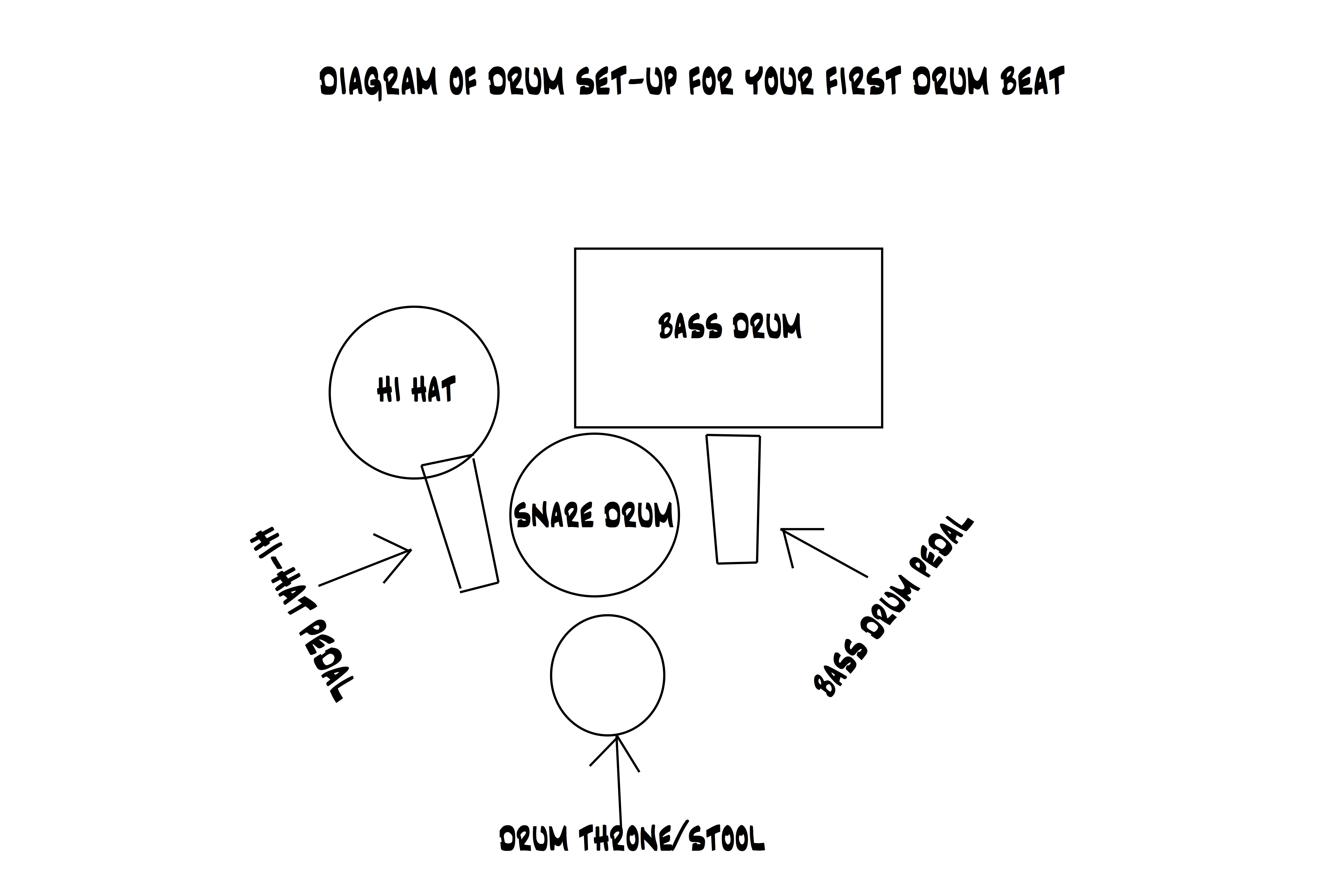 diagram of drum set up for your first drum beat rh bangthedrumschool com setting up drum set diagram drum set setup diagram
